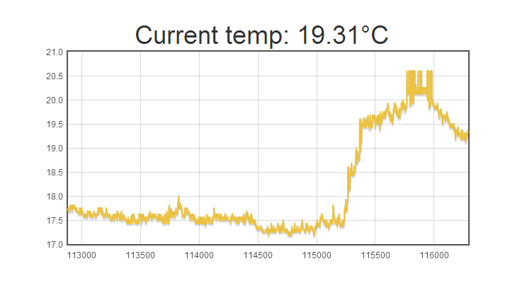 temperature_arduino_ds1820_firebase